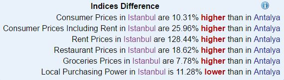 diffrence of life costs in istanbul and antalya